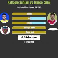 Raffaele Schiavi vs Marco Crimi h2h player stats