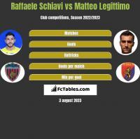 Raffaele Schiavi vs Matteo Legittimo h2h player stats