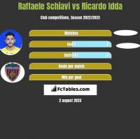 Raffaele Schiavi vs Ricardo Idda h2h player stats