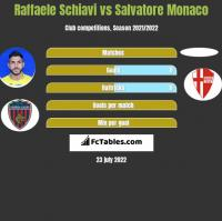 Raffaele Schiavi vs Salvatore Monaco h2h player stats