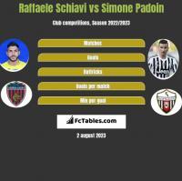 Raffaele Schiavi vs Simone Padoin h2h player stats