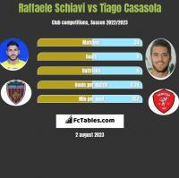 Raffaele Schiavi vs Tiago Casasola h2h player stats