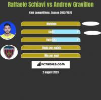 Raffaele Schiavi vs Andrew Gravillon h2h player stats