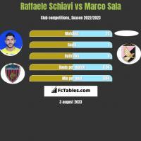 Raffaele Schiavi vs Marco Sala h2h player stats
