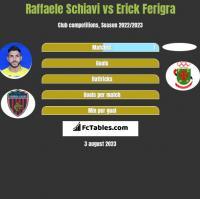 Raffaele Schiavi vs Erick Ferigra h2h player stats