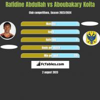 Rafidine Abdullah vs Aboubakary Koita h2h player stats