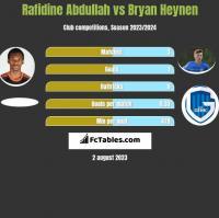 Rafidine Abdullah vs Bryan Heynen h2h player stats