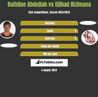Rafidine Abdullah vs Djihad Bizimana h2h player stats