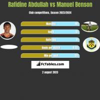 Rafidine Abdullah vs Manuel Benson h2h player stats