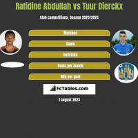 Rafidine Abdullah vs Tuur Dierckx h2h player stats
