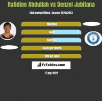 Rafidine Abdullah vs Denzel Jubitana h2h player stats