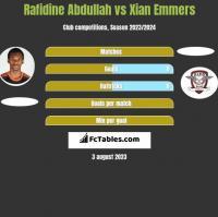 Rafidine Abdullah vs Xian Emmers h2h player stats