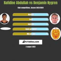 Rafidine Abdullah vs Benjamin Nygren h2h player stats