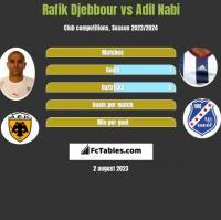 Rafik Djebbour vs Adil Nabi h2h player stats