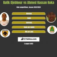 Rafik Djebbour vs Ahmed Hassan Koka h2h player stats