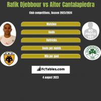 Rafik Djebbour vs Aitor Cantalapiedra h2h player stats