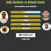 Rafik Djebbour vs Antonio Xavier h2h player stats