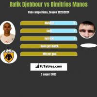 Rafik Djebbour vs Dimitrios Manos h2h player stats