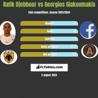 Rafik Djebbour vs Georgios Giakoumakis h2h player stats