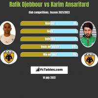 Rafik Djebbour vs Karim Ansarifard h2h player stats