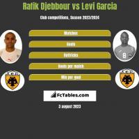 Rafik Djebbour vs Levi Garcia h2h player stats