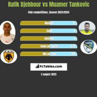 Rafik Djebbour vs Muamer Tankovic h2h player stats