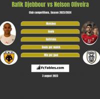 Rafik Djebbour vs Nelson Oliveira h2h player stats