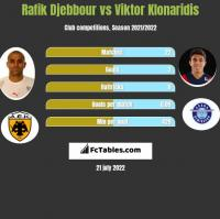 Rafik Djebbour vs Viktor Klonaridis h2h player stats