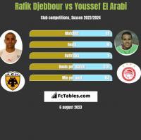 Rafik Djebbour vs Youssef El Arabi h2h player stats