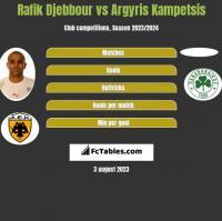 Rafik Djebbour vs Argyris Kampetsis h2h player stats