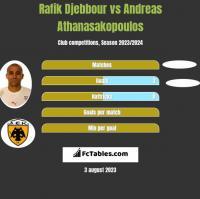 Rafik Djebbour vs Andreas Athanasakopoulos h2h player stats