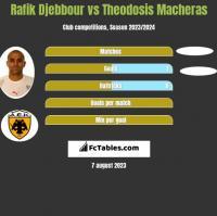 Rafik Djebbour vs Theodosis Macheras h2h player stats