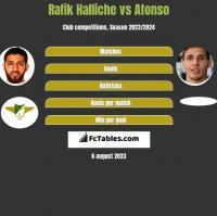 Rafik Halliche vs Afonso h2h player stats
