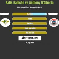 Rafik Halliche vs Anthony D'Alberto h2h player stats
