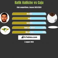 Rafik Halliche vs Caju h2h player stats