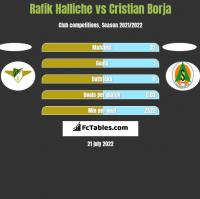 Rafik Halliche vs Cristian Borja h2h player stats