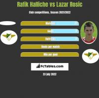 Rafik Halliche vs Lazar Rosic h2h player stats