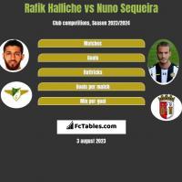 Rafik Halliche vs Nuno Sequeira h2h player stats