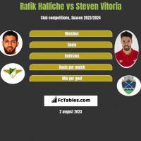 Rafik Halliche vs Steven Vitoria h2h player stats