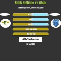 Rafik Halliche vs Abdu h2h player stats