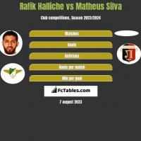 Rafik Halliche vs Matheus Silva h2h player stats