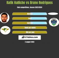 Rafik Halliche vs Bruno Rodrigues h2h player stats