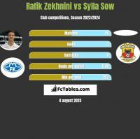 Rafik Zekhnini vs Sylla Sow h2h player stats