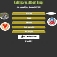 Rafinha vs Albert Ejupi h2h player stats