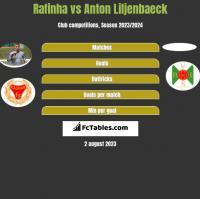 Rafinha vs Anton Liljenbaeck h2h player stats