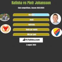 Rafinha vs Piotr Johansson h2h player stats