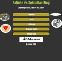 Rafinha vs Sebastian Ring h2h player stats