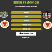 Rafinha vs Viktor Elm h2h player stats