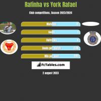 Rafinha vs York Rafael h2h player stats