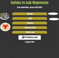Rafinha vs Isak Magnusson h2h player stats
